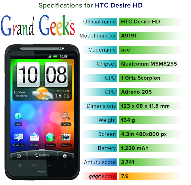 the htc desire hd a9191 official rom Gmail